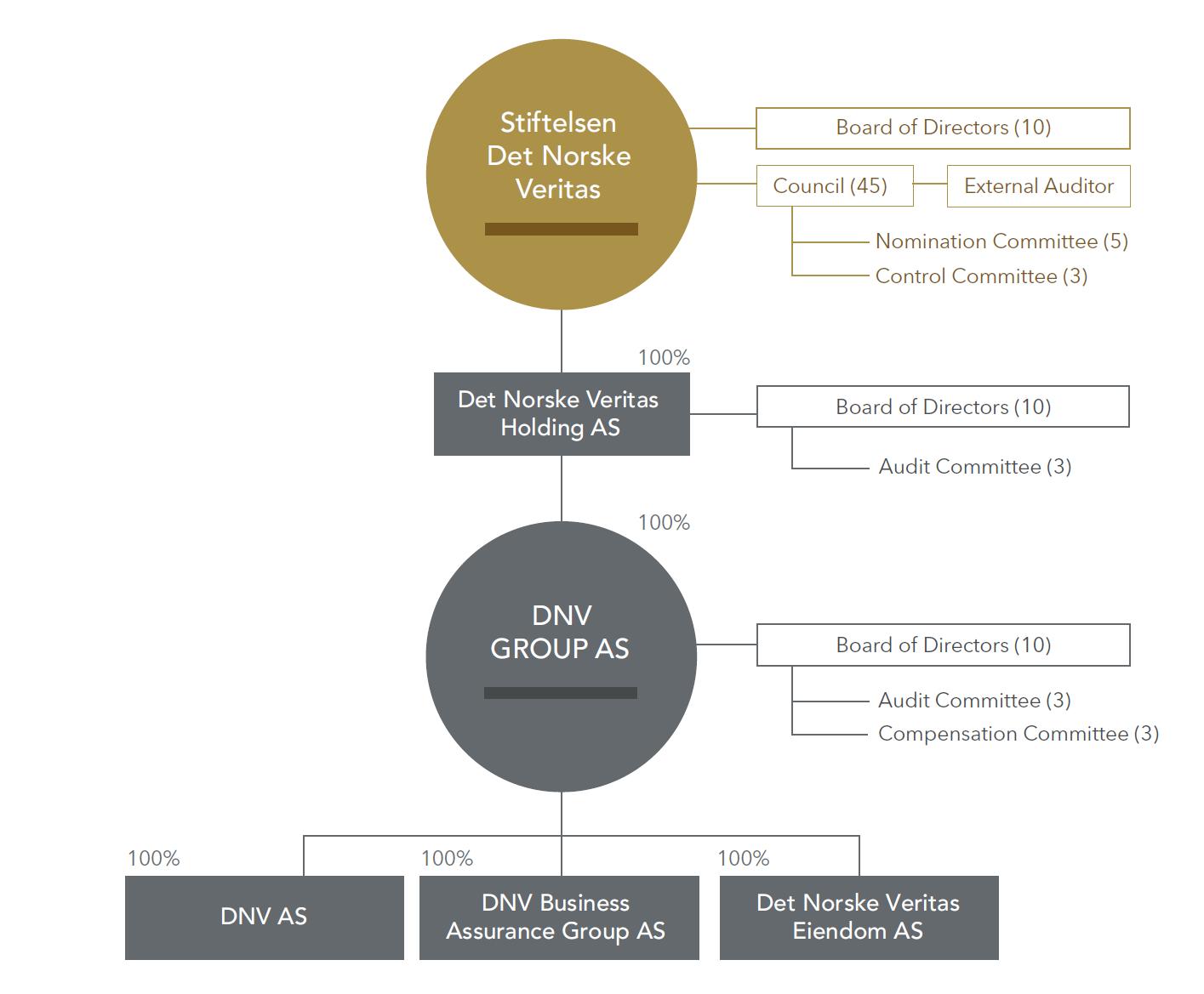 Stiftelsen DNV Corporate Governance structure
